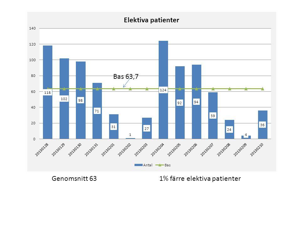 Genomsnitt 63 1% färre elektiva patienter