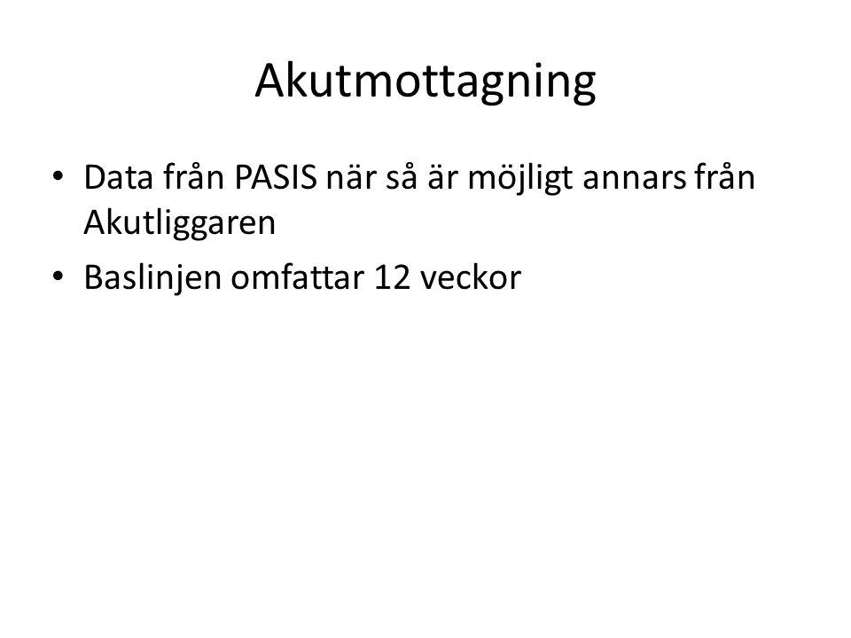 Akutmottagning • Data från PASIS när så är möjligt annars från Akutliggaren • Baslinjen omfattar 12 veckor