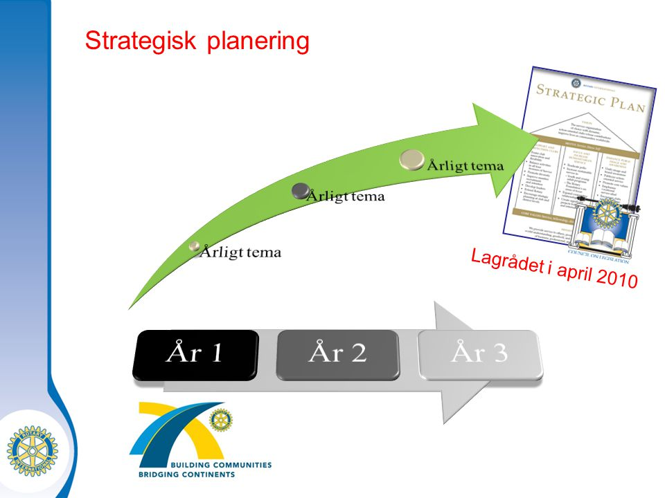 Strategisk planering Lagrådet i april 2010