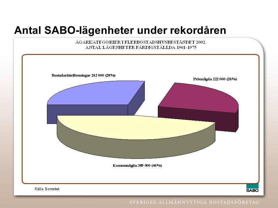 Antal SABO-lägenheter under rekordåren