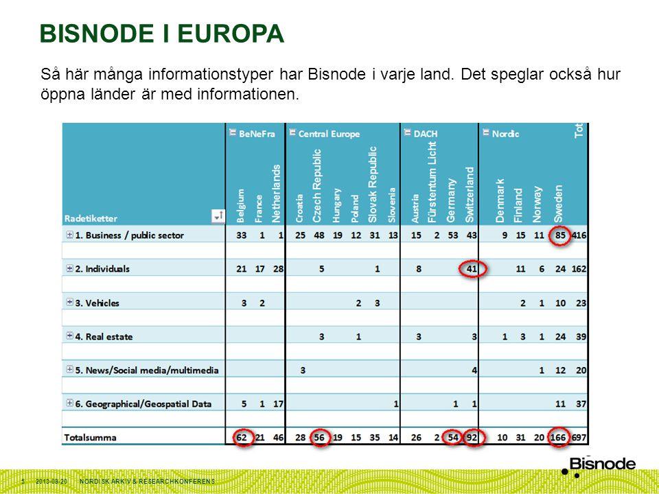 BISNODE I EUROPA 2013-09-20NORDISK ARKIV & RESEARCHKONFERENS5 Så här många informationstyper har Bisnode i varje land. Det speglar också hur öppna län