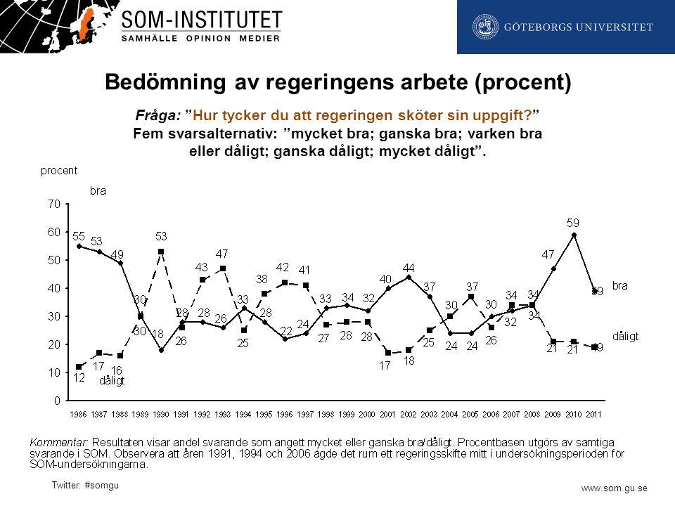 www.som.gu.se Twitter: #somgu Bedömning av regeringens arbete (procent) Fråga: Hur tycker du att regeringen sköter sin uppgift? Fem svarsalternativ: mycket bra; ganska bra; varken bra eller dåligt; ganska dåligt; mycket dåligt .