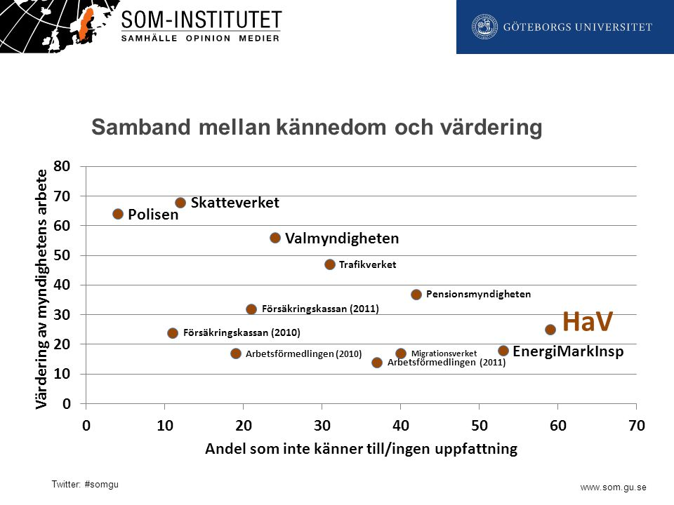 www.som.gu.se Twitter: #somgu Samband mellan kännedom och värdering