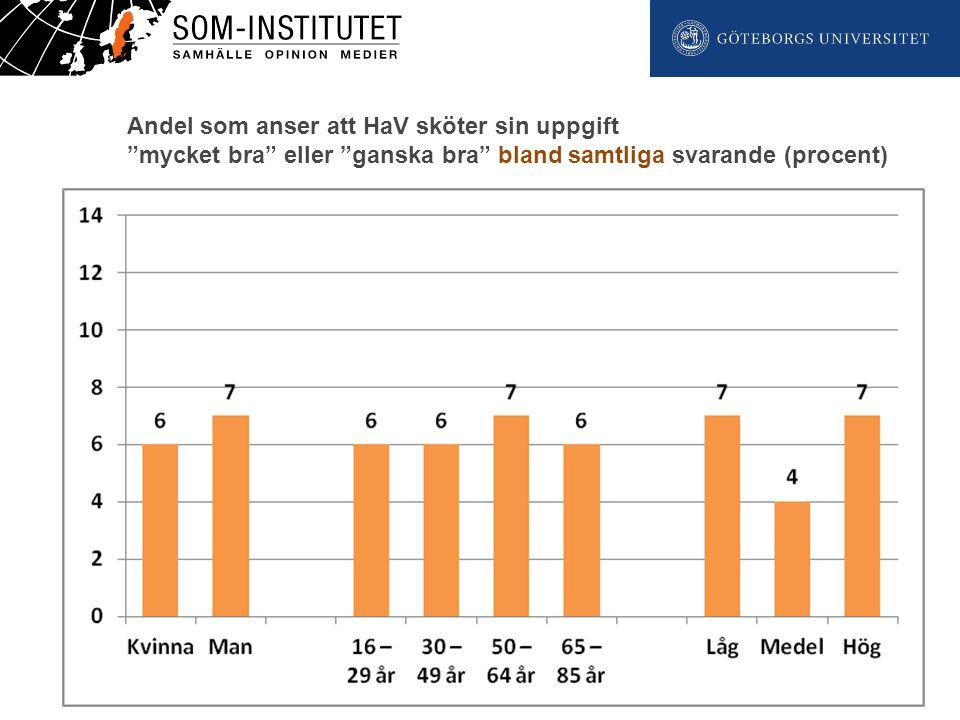 """www.som.gu.se Twitter: #somgu Andel som anser att HaV sköter sin uppgift """"mycket bra"""" eller """"ganska bra"""" bland samtliga svarande (procent)"""