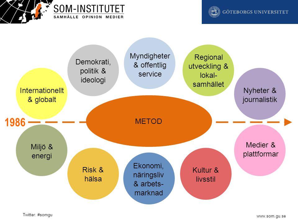 www.som.gu.se Twitter: #somgu Andel som anser att HaV sköter sin uppgift mycket bra eller ganska bra bland samtliga svarande (procent)