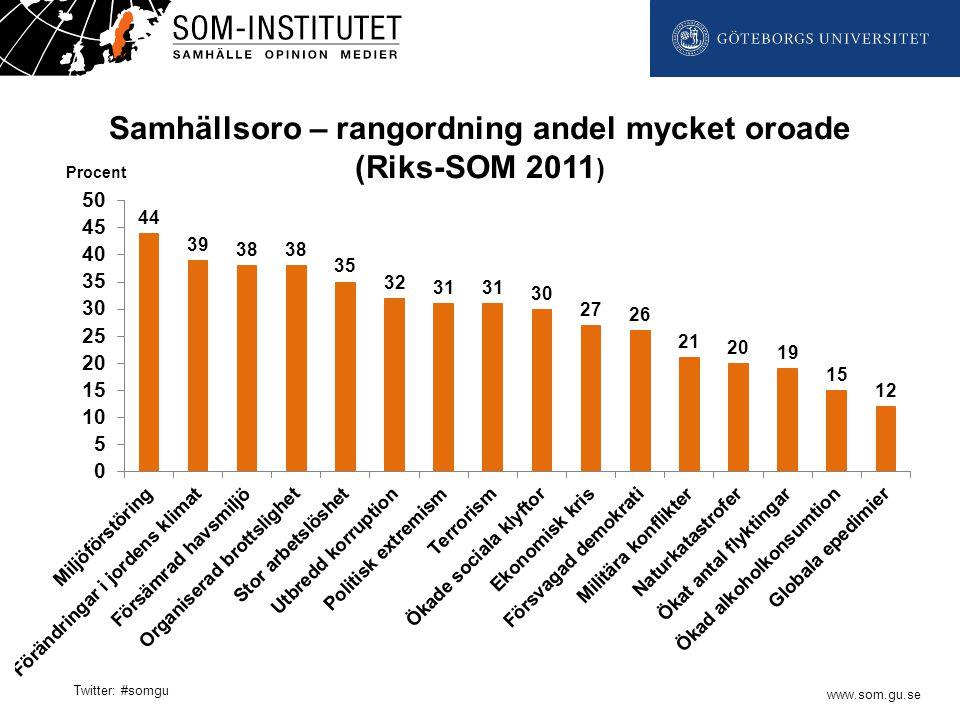 www.som.gu.se Twitter: #somgu Samhällsoro – rangordning andel mycket oroade (Riks-SOM 2011 ) Procent