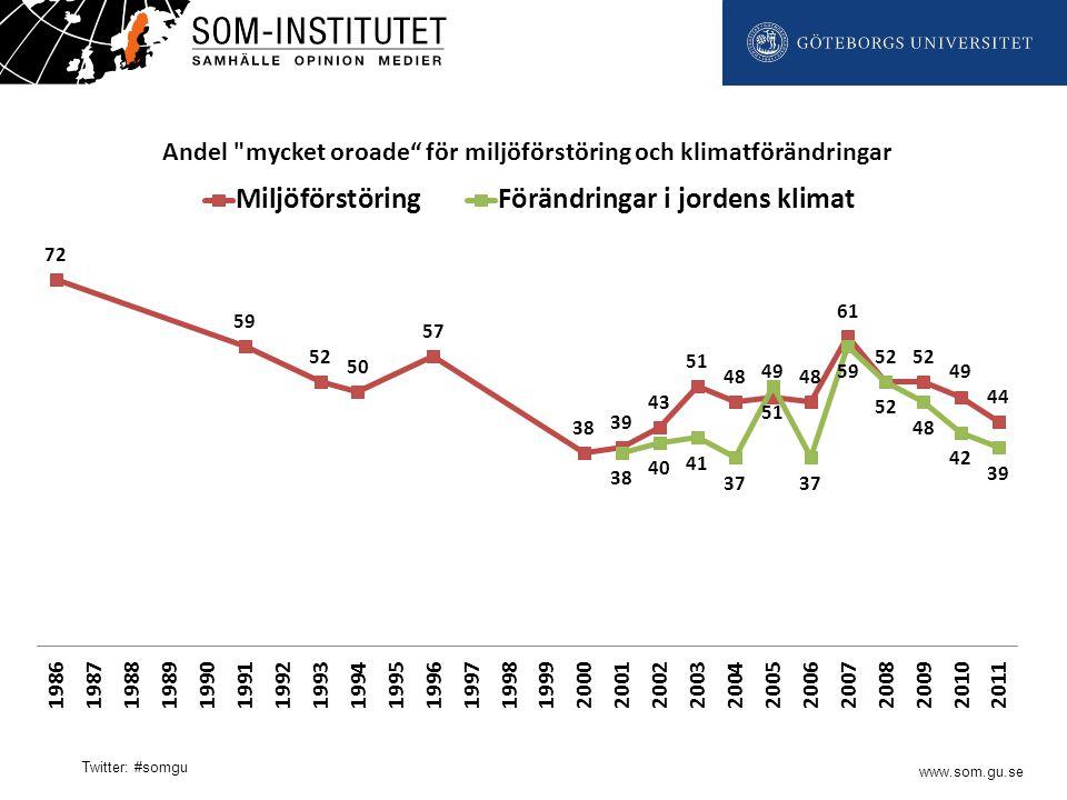 www.som.gu.se Twitter: #somgu Förtroende Nöjdhet Satsa mer/satsa mindre Värdering av hur myndigheten sköter sitt arbete Att mäta kvalitet i offentlig verksamhet