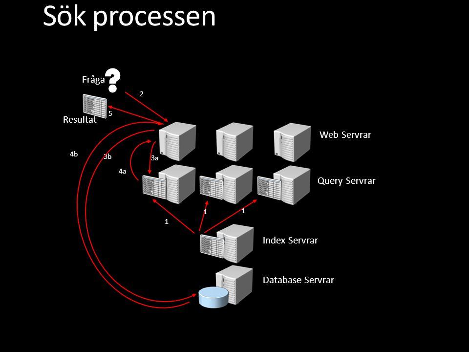 Sök processen Database Servrar Index Servrar Query Servrar Web Servrar 1 1 1 2 5 3b 3a 4a .