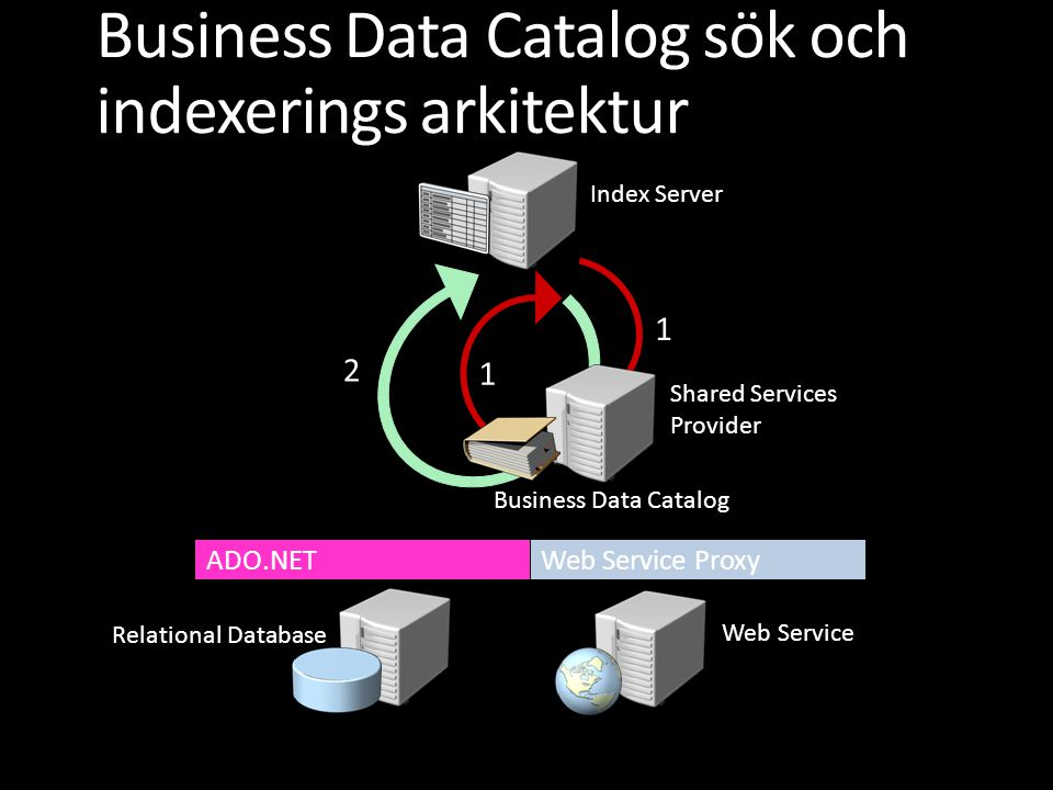 Business Data Catalog sök och indexerings arkitektur Web Service Index Server Shared Services Provider Relational Database ADO.NET Web Service Proxy B