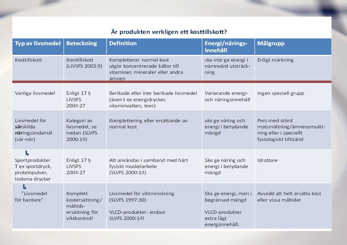 Kontroll av kosttillskott Indelas i följande kontrollpunkter • Märkning • Vitaminer och mineraler • Andra ämnen växter och växtextrakt • Prestationshöjande produkter • Hälsopåståenden