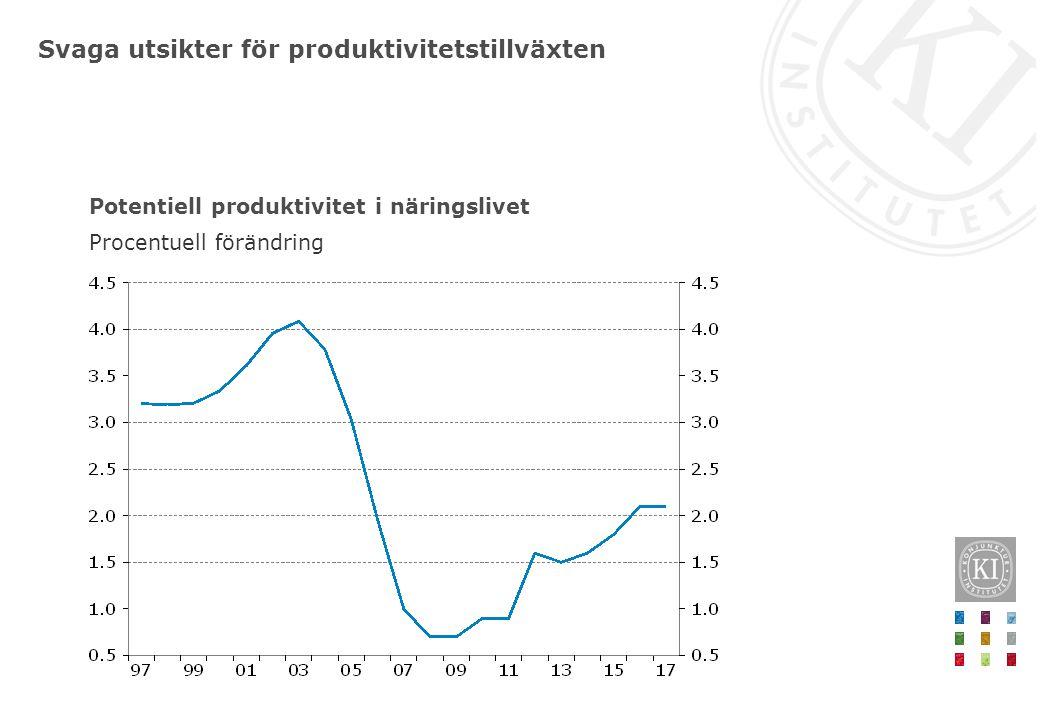 Svaga utsikter för produktivitetstillväxten Potentiell produktivitet i näringslivet Procentuell förändring