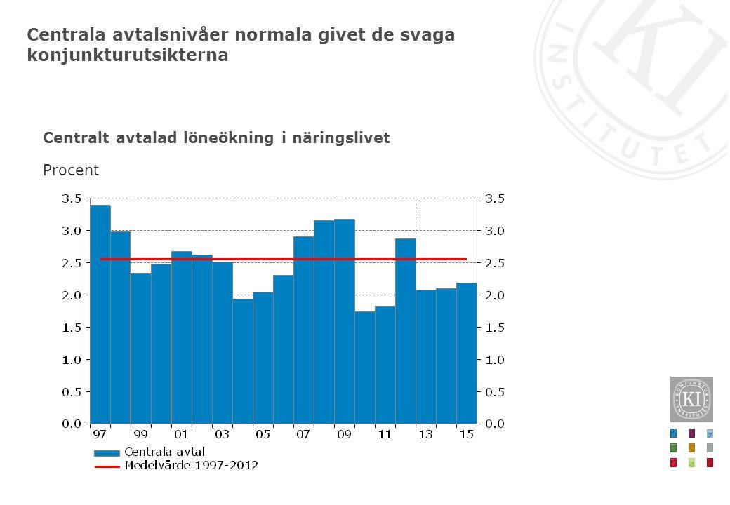 Centralt avtalad löneökning i näringslivet Procent Centrala avtalsnivåer normala givet de svaga konjunkturutsikterna