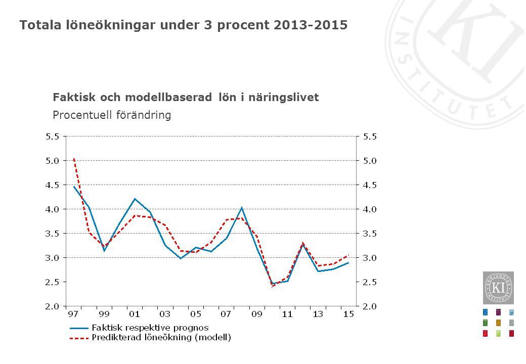 Totala löneökningar under 3 procent 2013-2015 Faktisk och modellbaserad lön i näringslivet Procentuell förändring