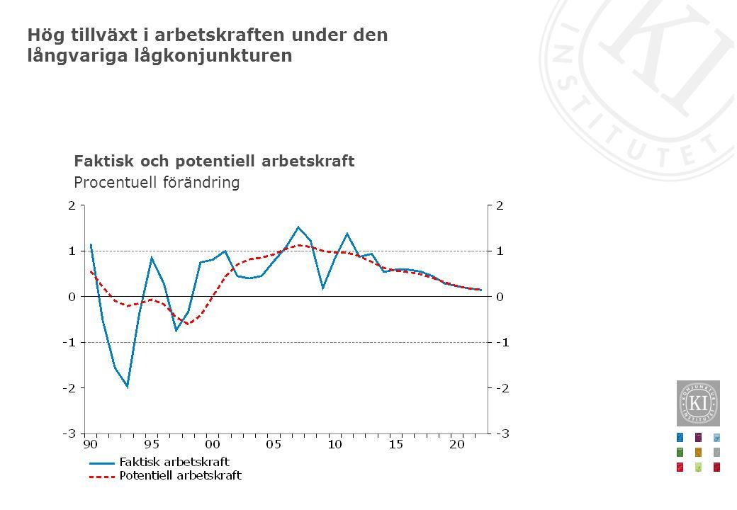 Hög tillväxt i arbetskraften under den långvariga lågkonjunkturen Faktisk och potentiell arbetskraft Procentuell förändring