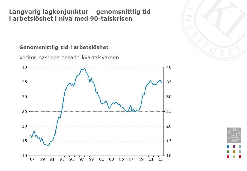 Långvarig lågkonjunktur – genomsnittlig tid i arbetslöshet i nivå med 90-talskrisen Genomsnittlig tid i arbetslöshet Veckor, säsongsrensade kvartalsvä