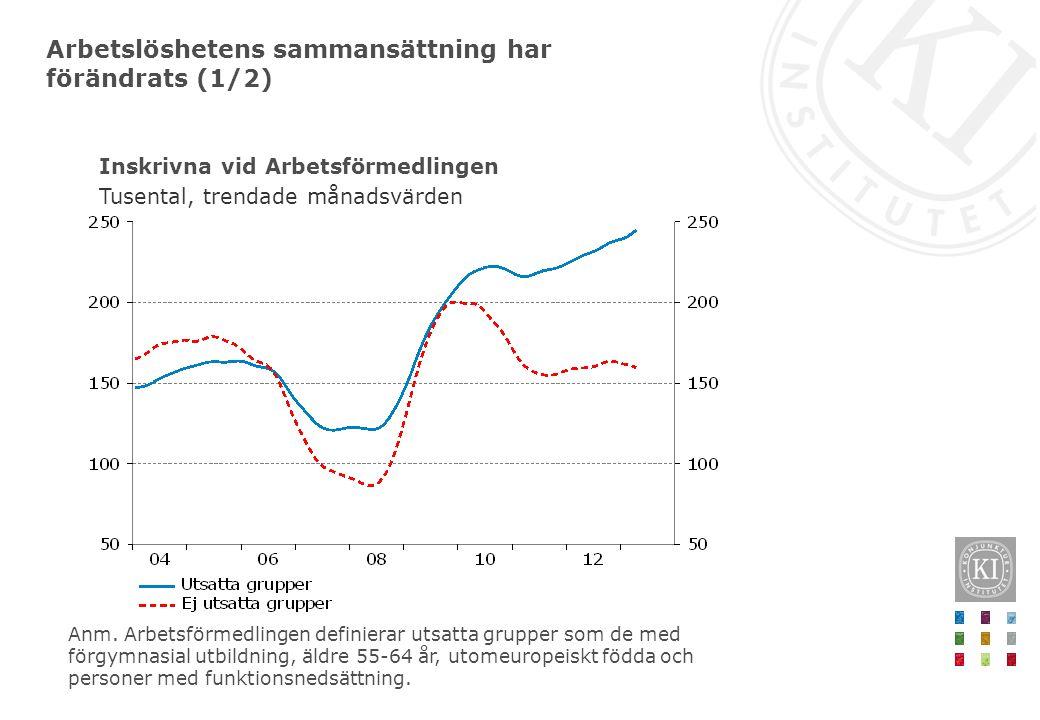 Inskrivna vid Arbetsförmedlingen Tusental, trendade månadsvärden Arbetslöshetens sammansättning har förändrats (1/2) Anm. Arbetsförmedlingen definiera