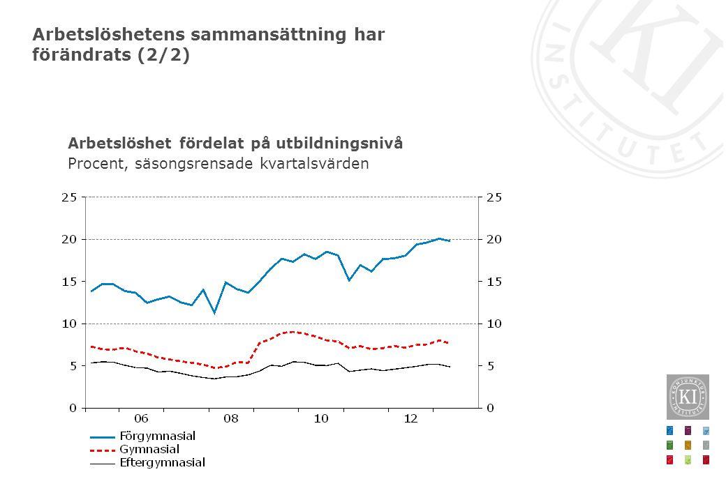 Arbetslöshet fördelat på utbildningsnivå Procent, säsongsrensade kvartalsvärden Arbetslöshetens sammansättning har förändrats (2/2)