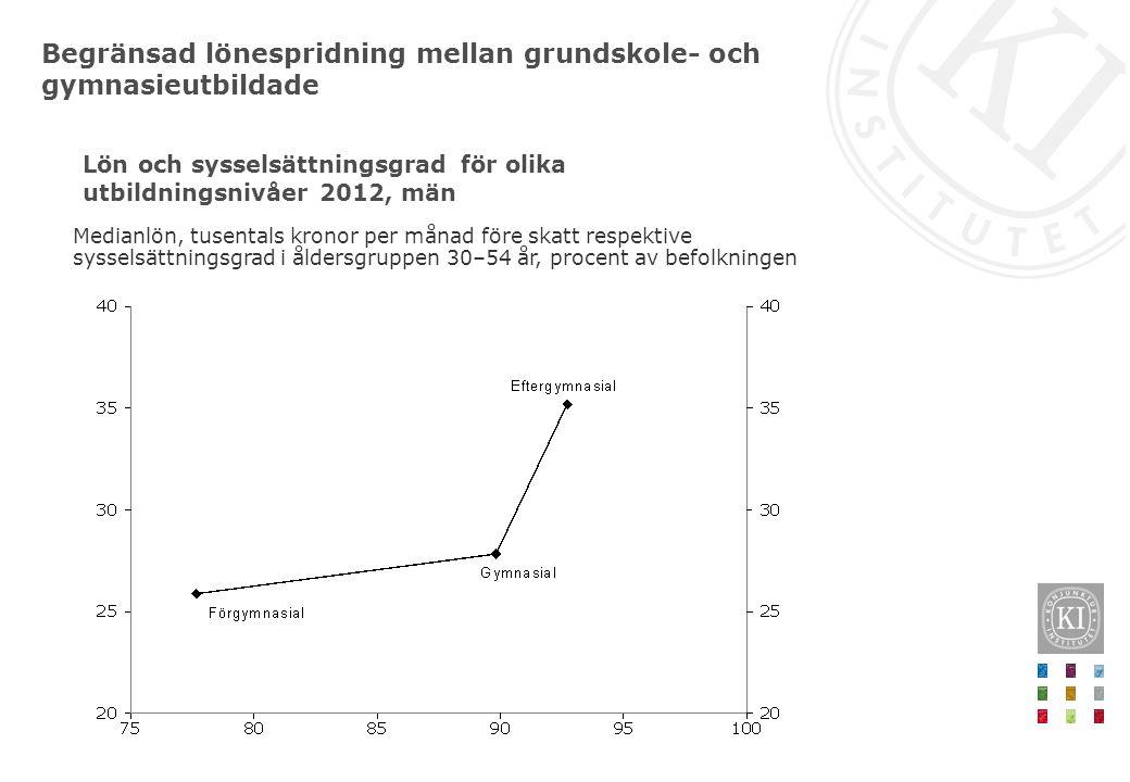Arbetsmarknadens funktionssätt Jämviktsarbetslöshet Struktur- omvandling Arbetskraftens tillväxt och sammansättning Matchning Parternas agerande Konjunktur- utveckling och arbetsmarknads- politik Ekonomiskt utbyte av att arbeta Flera faktorer bakom nuvarande strukturella problem på arbetsmarknaden