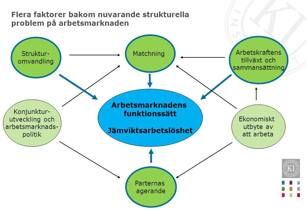 Arbetsmarknadens funktionssätt Jämviktsarbetslöshet Struktur- omvandling Arbetskraftens tillväxt och sammansättning Matchning Parternas agerande Konju