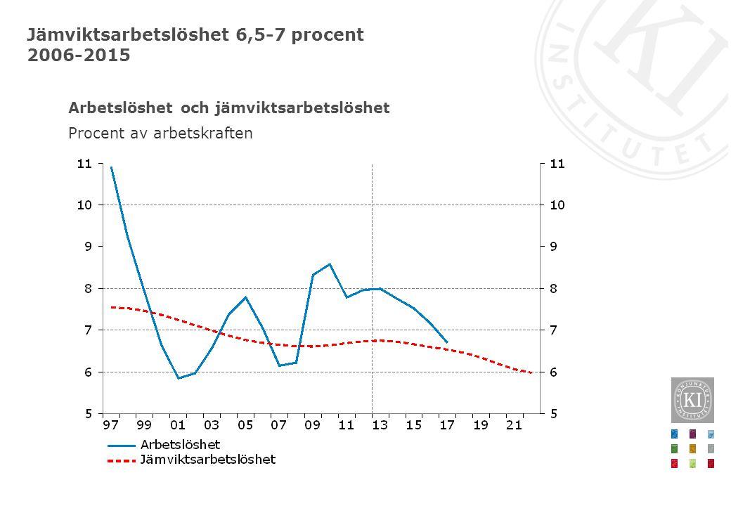 Två dataanalyser : - Löneandelens utveckling - Löneskillnader mellan män och kvinnor