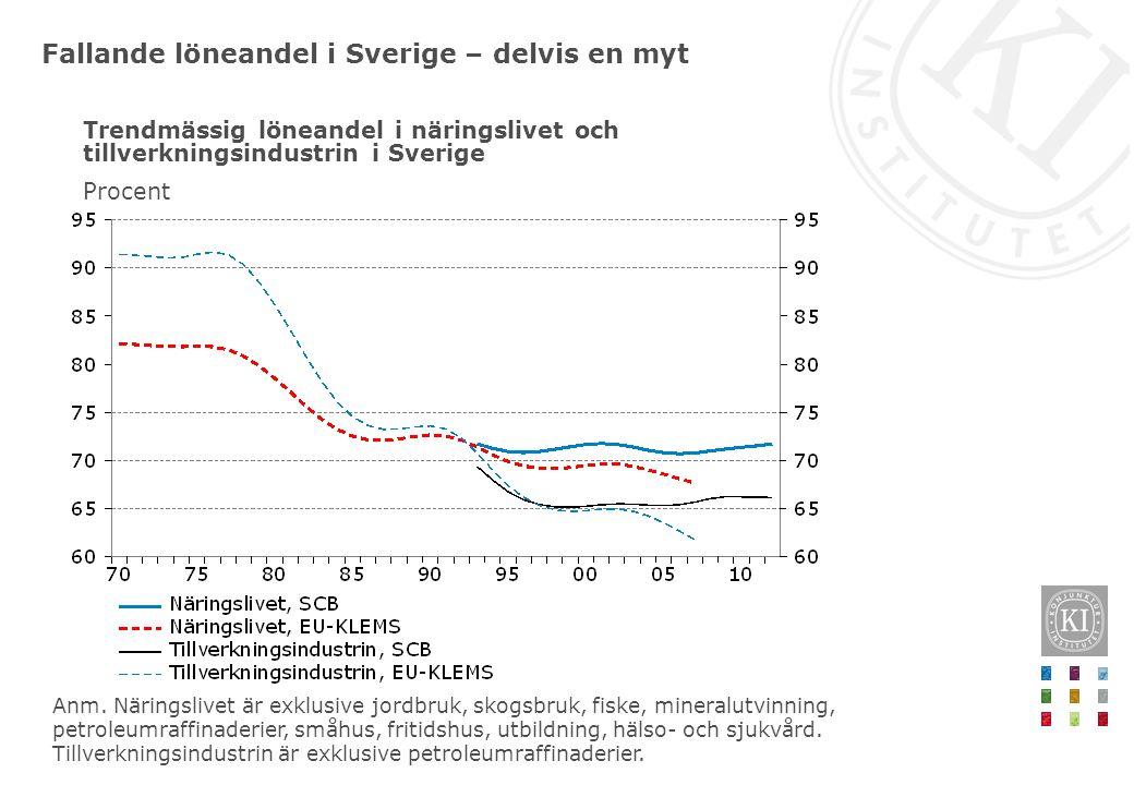 Fallande löneandel i Sverige – delvis en myt Trendmässig löneandel i näringslivet och tillverkningsindustrin i Sverige Procent Anm. Näringslivet är ex