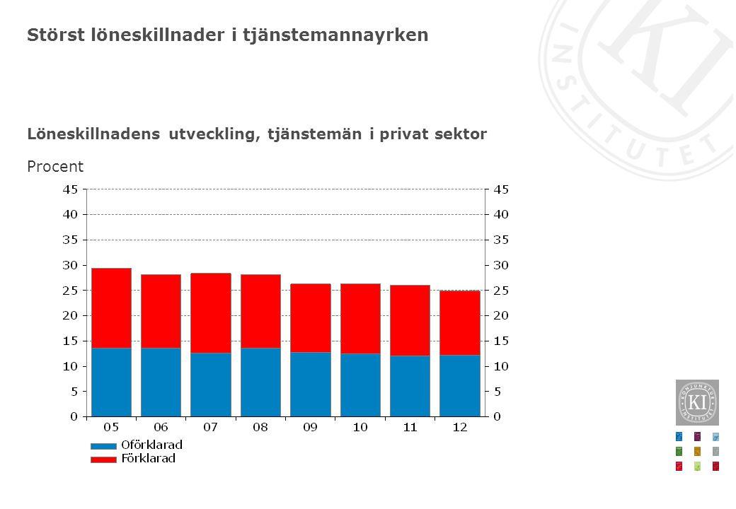Viktiga slutsatser i årets rapport • Centrala avtalsnivåer normala givet konjunkturläget • Strukturella problem på arbetsmarknaden hotar varaktig nedgång i arbetslösheten • Oförändrad lönespridning 2000-2012 • Fallande löneandel i Sverige – delvis en myt