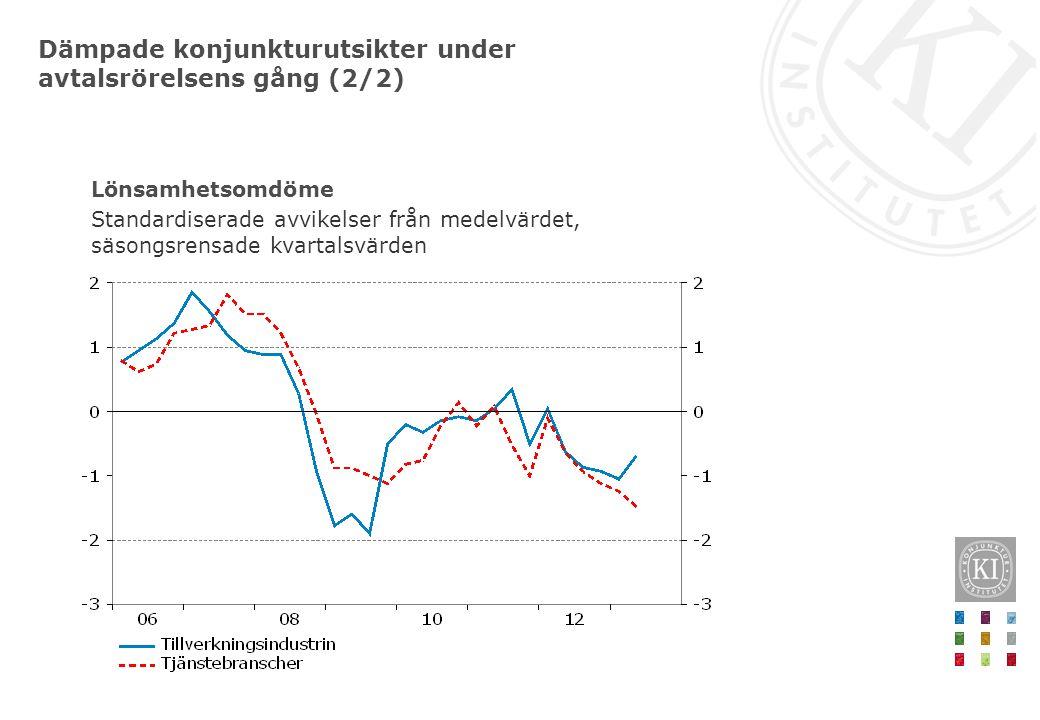Dämpade konjunkturutsikter under avtalsrörelsens gång (2/2) Lönsamhetsomdöme Standardiserade avvikelser från medelvärdet, säsongsrensade kvartalsvärde