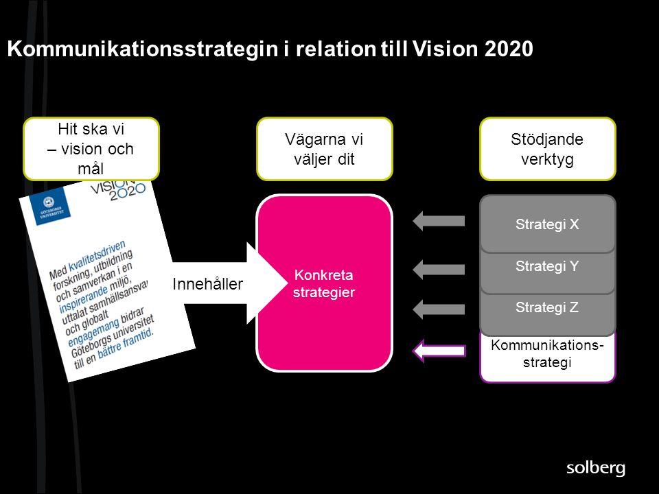 Kommunikationsstrategin i relation till Vision 2020 Strategi Z Strategi Y Strategi X Konkreta strategier Konkreta strategier Vägarna vi väljer dit Stö