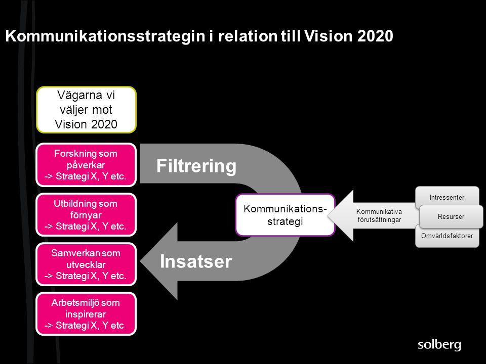 Kommunikationsstrategin i relation till Vision 2020 Forskning som påverkar -> Strategi X, Y etc. Vägarna vi väljer mot Vision 2020 Utbildning som förn