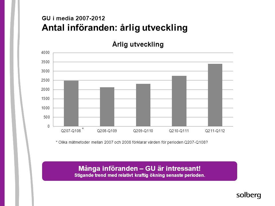 GU i media 2007-2012 Antal införanden: årlig utveckling Många införanden – GU är intressant! Stigande trend med relativt kraftig ökning senaste period