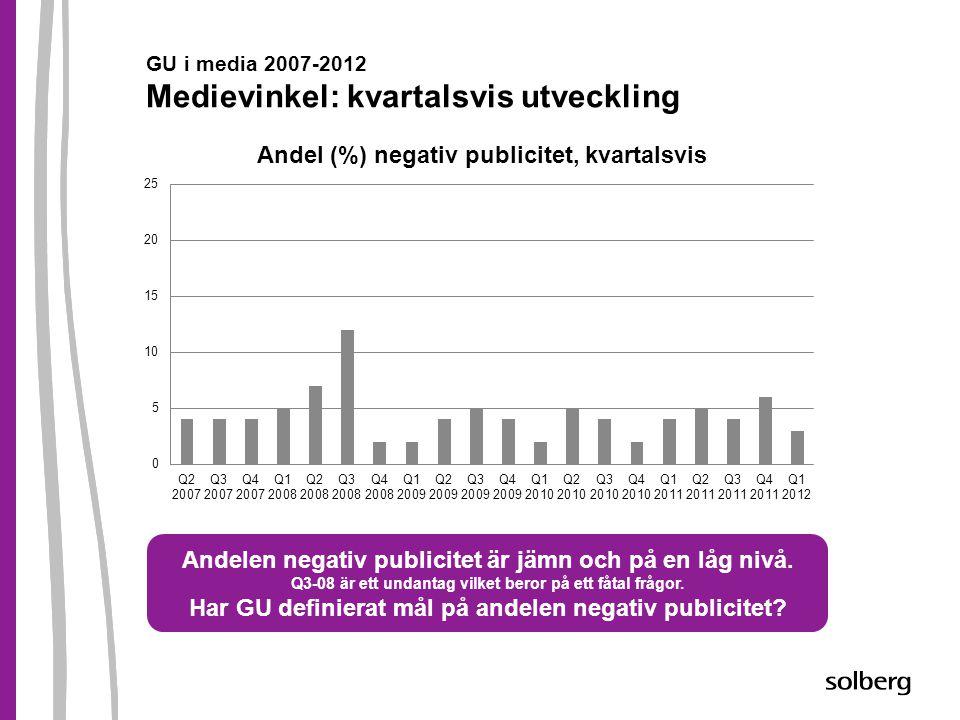 GU i media 2007-2012 Medievinkel: kvartalsvis utveckling Andelen negativ publicitet är jämn och på en låg nivå. Q3-08 är ett undantag vilket beror på