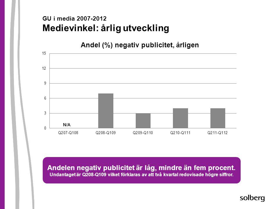 GU i media 2007-2012 Medievinkel: årlig utveckling Andelen negativ publicitet är låg, mindre än fem procent. Undantaget är Q208-Q109 vilket förklaras