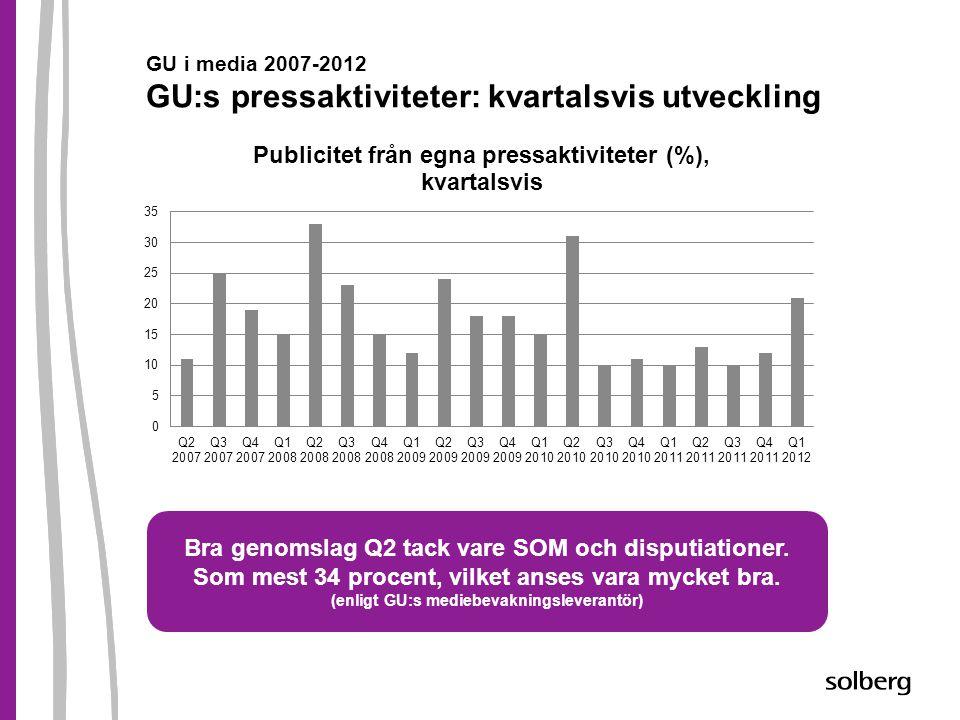 GU i media 2007-2012 GU:s pressaktiviteter: kvartalsvis utveckling Bra genomslag Q2 tack vare SOM och disputiationer. Som mest 34 procent, vilket anse