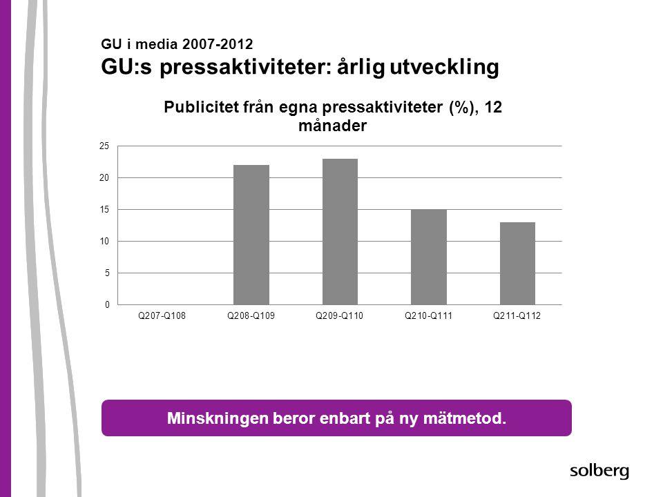 GU i media 2007-2012 GU:s pressaktiviteter: årlig utveckling Minskningen beror enbart på ny mätmetod.