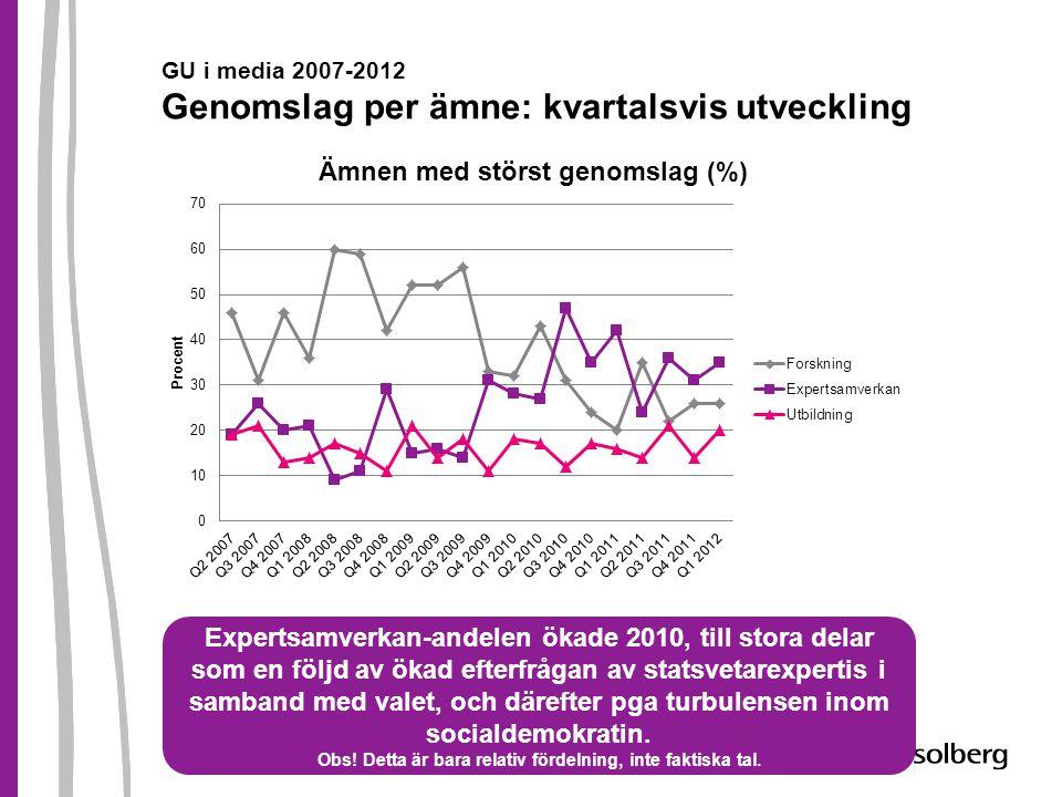 GU i media 2007-2012 Genomslag per ämne: kvartalsvis utveckling Expertsamverkan-andelen ökade 2010, till stora delar som en följd av ökad efterfrågan