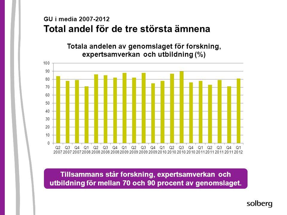 GU i media 2007-2012 Total andel för de tre största ämnena Tillsammans står forskning, expertsamverkan och utbildning för mellan 70 och 90 procent av