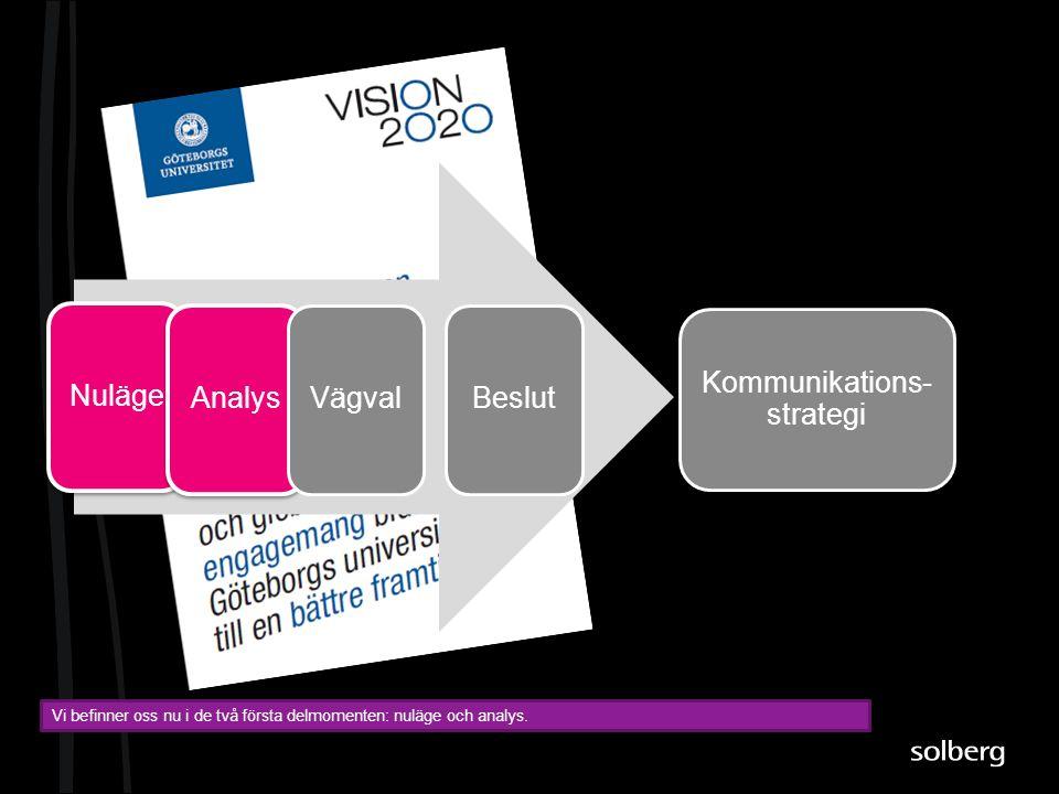 NulägeAnalysVägvalBeslut Vi befinner oss nu i de två första delmomenten: nuläge och analys. Kommunikations- strategi