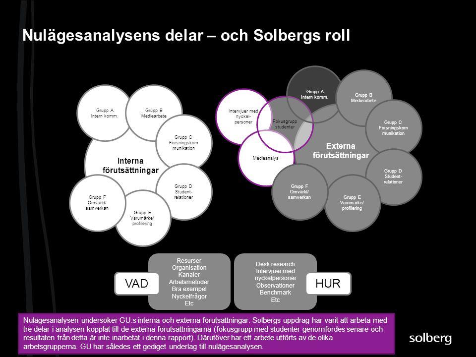 Nulägesanalysens delar – och Solbergs roll Nulägesanalysen undersöker GU:s interna och externa förutsättningar. Solbergs uppdrag har varit att arbeta