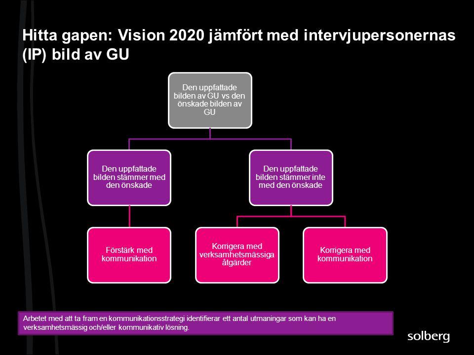 Hitta gapen: Vision 2020 jämfört med intervjupersonernas (IP) bild av GU Arbetet med att ta fram en kommunikationsstrategi identifierar ett antal utma