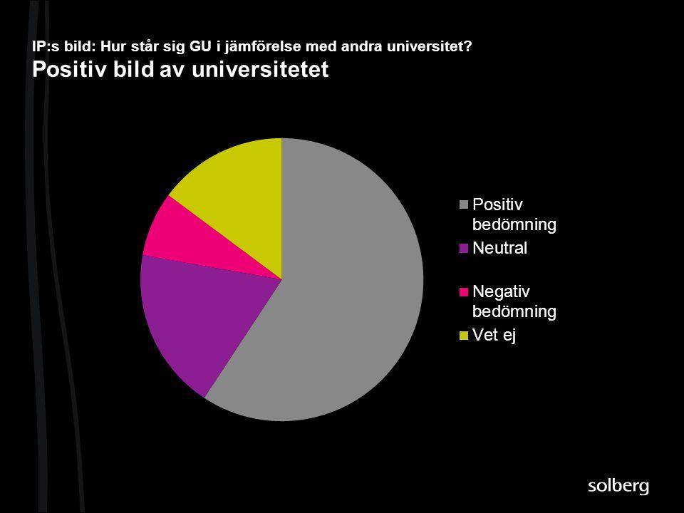 IP:s bild: Hur står sig GU i jämförelse med andra universitet? Positiv bild av universitetet