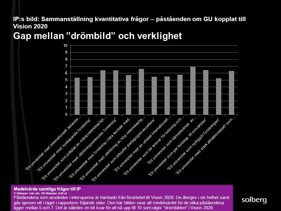 """IP:s bild: Sammanställning kvantitativa frågor – påståenden om GU kopplat till Vision 2020 Gap mellan """"drömbild"""" och verklighet Medelvärde samtliga fr"""