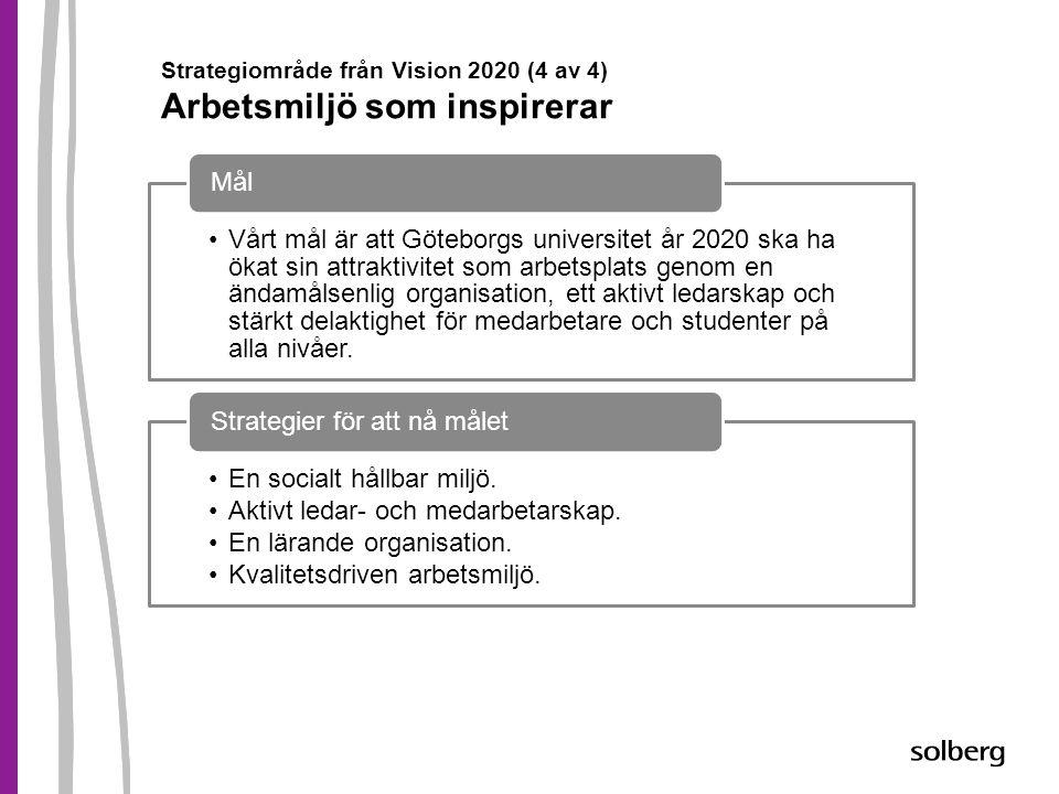 Strategiområde från Vision 2020 (4 av 4) Arbetsmiljö som inspirerar •Vårt mål är att Göteborgs universitet år 2020 ska ha ökat sin attraktivitet som a