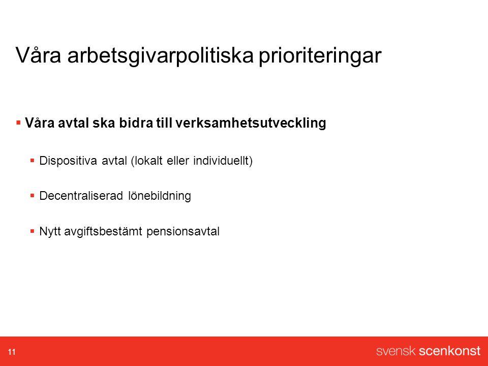 Våra arbetsgivarpolitiska prioriteringar  Våra avtal ska bidra till verksamhetsutveckling  Dispositiva avtal (lokalt eller individuellt)  Decentraliserad lönebildning  Nytt avgiftsbestämt pensionsavtal 11
