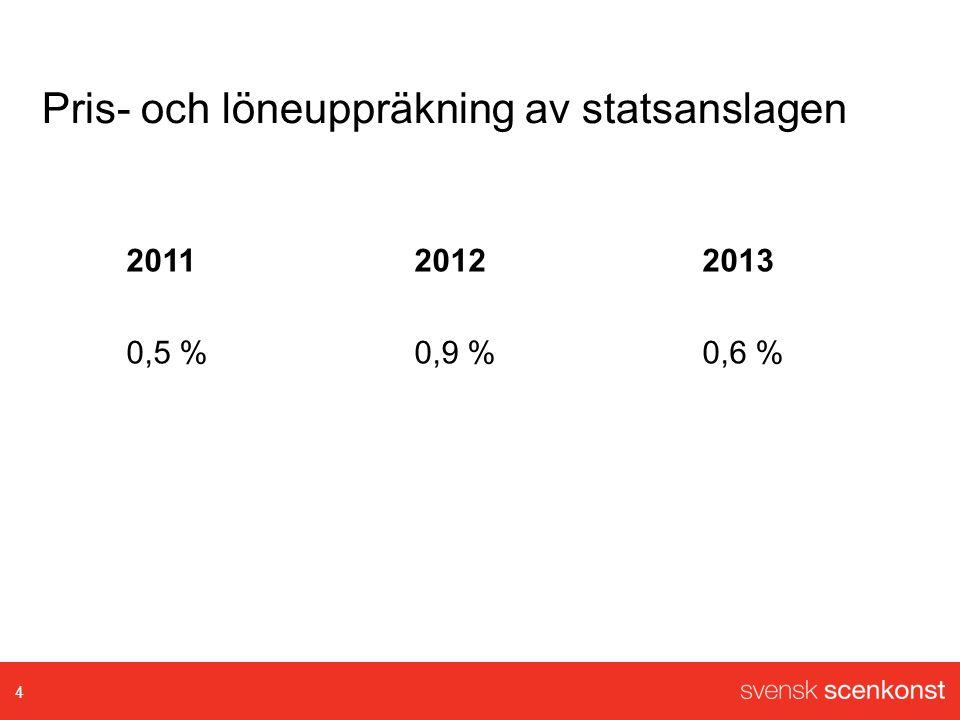 Pris- och löneuppräkning av statsanslagen 201120122013 0,5 %0,9 %0,6 % 4