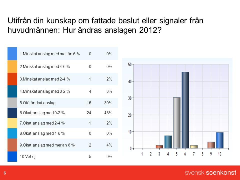 Utifrån din kunskap om fattade beslut eller signaler från huvudmännen: Hur ändras anslagen 2012.