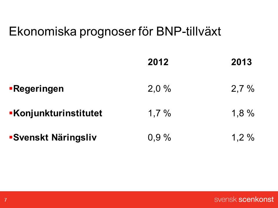 Ekonomiska prognoser för BNP-tillväxt 20122013  Regeringen2,0 %2,7 %  Konjunkturinstitutet1,7 %1,8 %  Svenskt Näringsliv0,9 %1,2 % 7