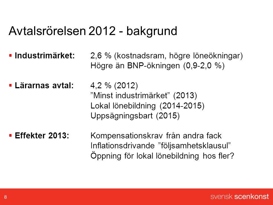 Avtalsrörelsen 2012 - bakgrund  Industrimärket:2,6 % (kostnadsram, högre löneökningar) Högre än BNP-ökningen (0,9-2,0 %)  Lärarnas avtal:4,2 % (2012) Minst industrimärket (2013) Lokal lönebildning (2014-2015) Uppsägningsbart (2015)  Effekter 2013:Kompensationskrav från andra fack Inflationsdrivande följsamhetsklausul Öppning för lokal lönebildning hos fler.