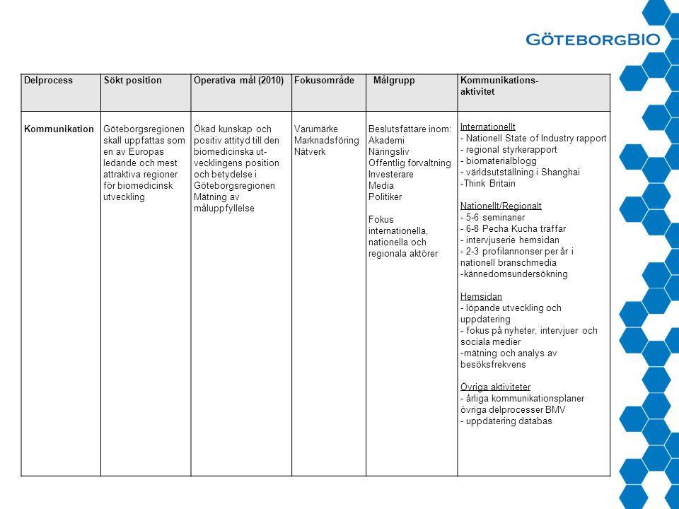 DelprocessSökt positionOperativa mål (2010)Fokusområde MålgruppKommunikations- aktivitet KommunikationGöteborgsregionen skall uppfattas som en av Europas ledande och mest attraktiva regioner för biomedicinsk utveckling Ökad kunskap och positiv attityd till den biomedicinska ut- vecklingens position och betydelse i Göteborgsregionen Mätning av måluppfyllelse Varumärke Marknadsföring Nätverk Beslutsfattare inom: Akademi Näringsliv Offentlig förvaltning Investerare Media Politiker Fokus internationella, nationella och regionala aktörer Internationellt - Nationell State of Industry rapport - regional styrkerapport - biomaterialblogg - världsutställning i Shanghai -Think Britain Nationellt/Regionalt - 5-6 seminarier - 6-8 Pecha Kucha träffar - intervjuserie hemsidan - 2-3 profilannonser per år i nationell branschmedia -kännedomsundersökning Hemsidan - löpande utveckling och uppdatering - fokus på nyheter, intervjuer och sociala medier -mätning och analys av besöksfrekvens Övriga aktiviteter - årliga kommunikationsplaner övriga delprocesser BMV - uppdatering databas