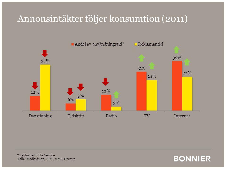 Annonsintäkter följer konsumtion (2011) * Exklusive Public Service Källa: Mediavision, IRM, MMS, Orvesto