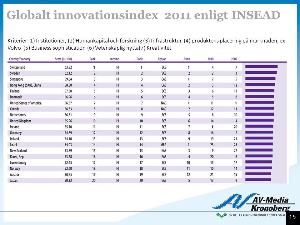 15 Kriterier: 1) Institutioner, (2) Humankapital och forskning (3) Infrastruktur, (4) produktens placering på marknaden, ex Volvo (5) Business sophist